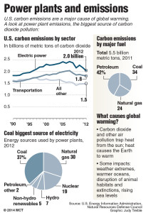 Power plants and emissions